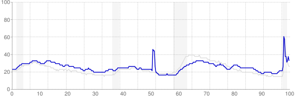 Louisiana monthly unemployment rate chart from 1990 to November 2020